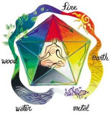 Фън Шуй и Петте елемента